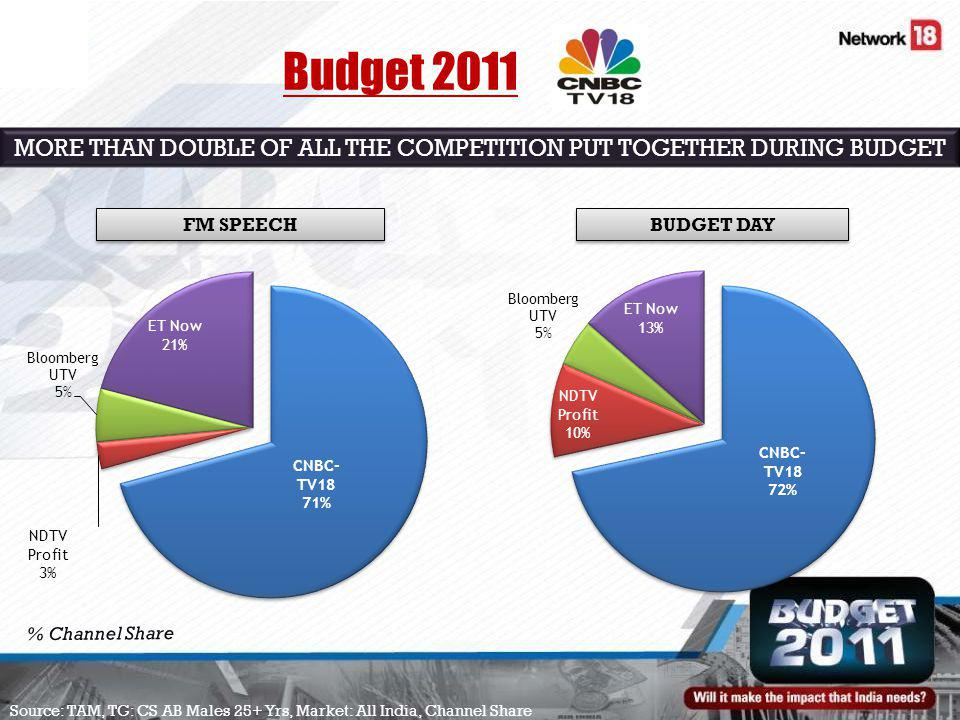 FM SPEECH BUDGET DAY % Channel Share Source: TAM, TG: CS AB Males 25+ Yrs, Market: All India, Channel Share MORE THAN DOUBLE OF ALL THE COMPETITION PUT TOGETHER DURING BUDGET Budget 2011