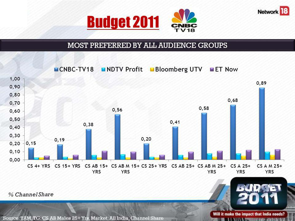 % Channel Share Source: TAM, TG: CS AB Males 25+ Yrs, Market: All India, Channel Share MOST PREFERRED BY ALL AUDIENCE GROUPS Budget 2011