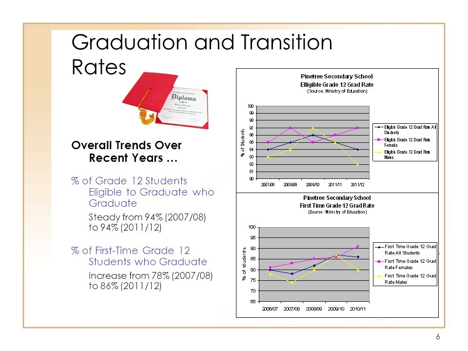 7 Graduation and Transition Rates cont … Trends Over Recent Years … [Source: Ministry of Education] Aboriginal Students % of Grade 12 Students Eligible to Graduate Who Graduate No Change from 100% (2003/04) to 100% (2007/08) % of First-Time Grade 12 Students who Graduate Decrease from 89% (2003/04) to 86% (2007/08) ** Note – Data for 2012/2013 is currently unavailable.