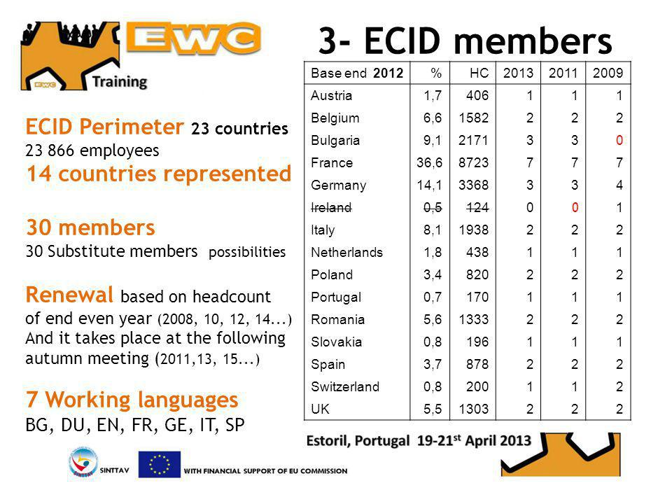 3- ECID members Base end 2012%HC201320112009 Austria1,7406111 Belgium6,61582222 Bulgaria9,12171330 France36,68723777 Germany14,13368334 Ireland0,51240 0 1 Italy8,11938222 Netherlands1,8438111 Poland3,4820222 Portugal0,7170111 Romania5,61333222 Slovakia0,8196111 Spain3,7878222 Switzerland0,8200112 UK5,51303222 ECID Perimeter 23 countries 23 866 employees 14 countries represented 30 members 30 Substitute members possibilities Renewal based on headcount of end even year (2008, 10, 12, 14...) And it takes place at the following autumn meeting ( 2011,13, 15...) 7 Working languages BG, DU, EN, FR, GE, IT, SP