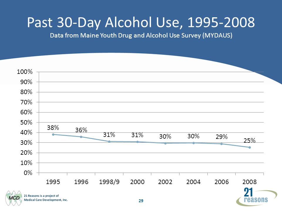 29 Past 30-Day Alcohol Use, 1995-2008 Data from Maine Youth Drug and Alcohol Use Survey (MYDAUS)