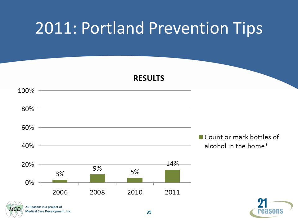 35 2011: Portland Prevention Tips