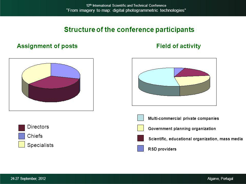 Assignment of posts Directors Chiefs Specialists Field of activity Multi-commercial private companies RSD providers Scientific, educational organization, mass media Government planning organization Structure of the conference participants 12 th International Scientific and Technical Conference From imagery to map: digital photogrammetric technologies 24-27 September, 2012 Algarve, Portugal