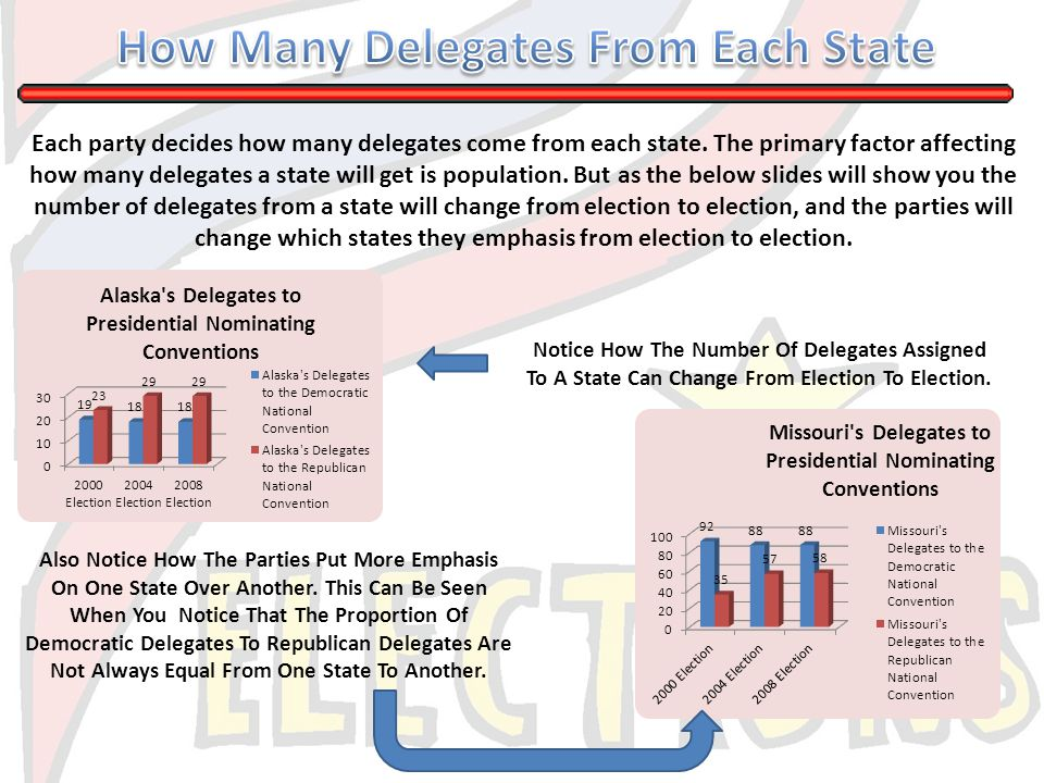 Each party decides how many delegates come from each state. The primary factor affecting how many delegates a state will get is population. But as the