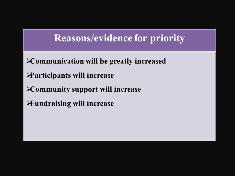 Reasons/evidence for priority Communication will be greatly increased Participants will increase Community support will increase Fundraising will incr
