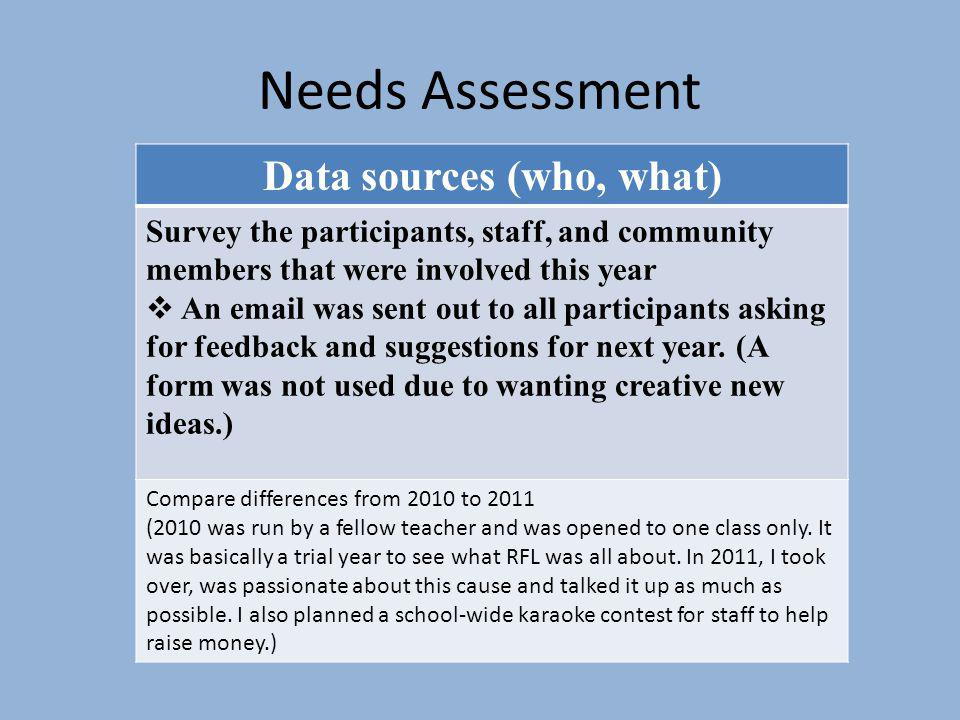 Needs Assessment Data sources (who, what) Survey the participants, staff, and community members that were involved this year An email was sent out to