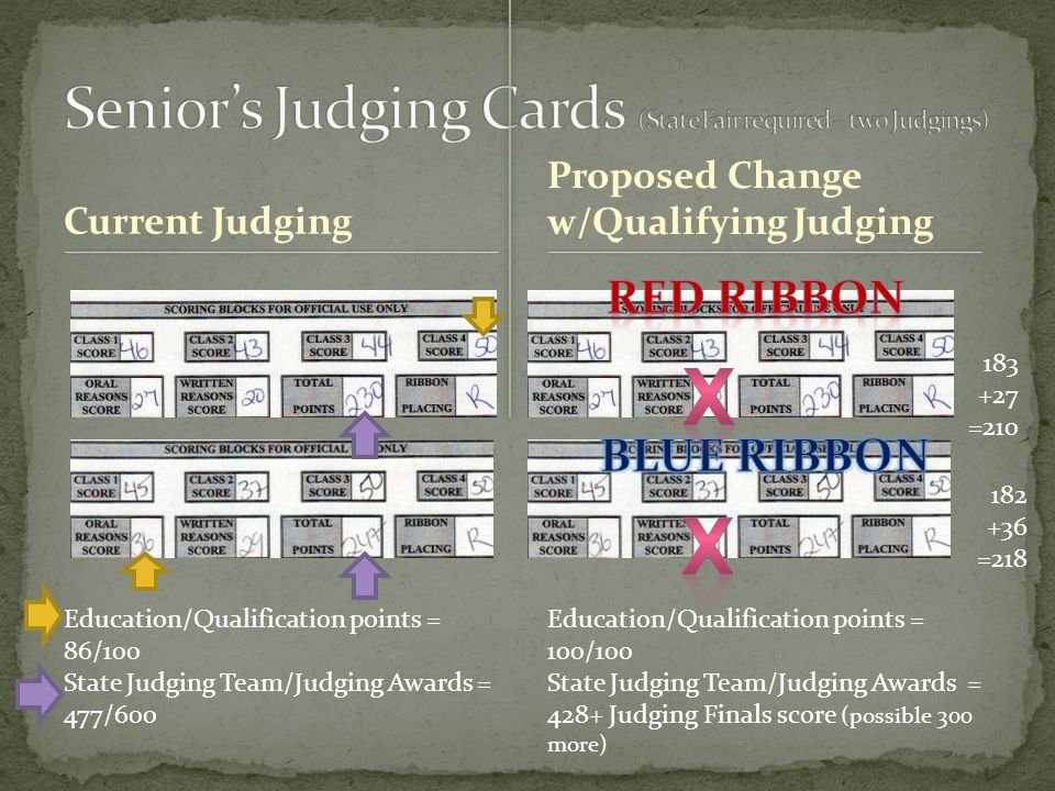Current Judging Proposed Change w/Qualifying Judging Education/Qualification points = 86/100 State Judging Team/Judging Awards = 477/600 Education/Qualification points = 100/100 State Judging Team/Judging Awards = 428+ Judging Finals score (possible 300 more) 183 +27 =210 182 +36 =218