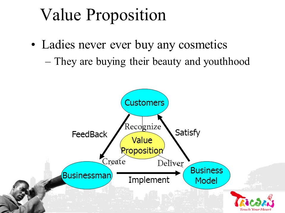 Value Proposition Ladies never ever buy any cosmetics –They are buying their beauty and youthhood Customers Business Model Businessman FeedBack Satisf
