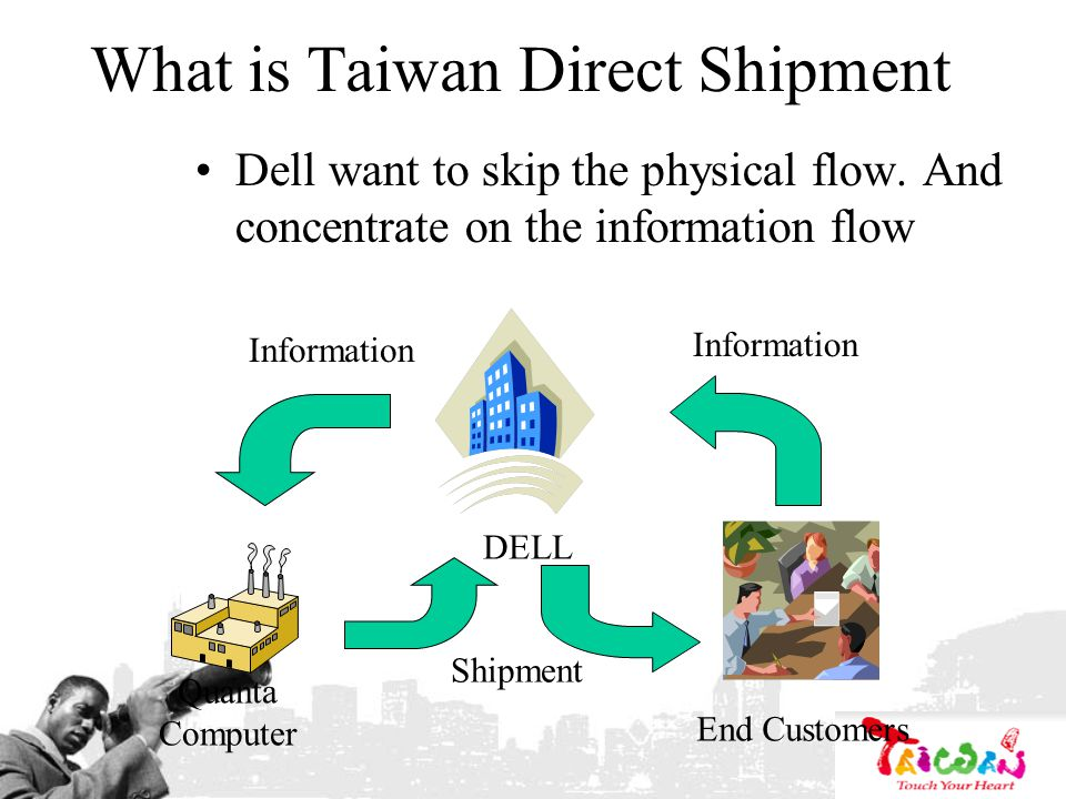 What is Taiwan Direct Shipment Dell want to skip the physical flow. And concentrate on the information flow DELL Quanta Computer End Customers Informa