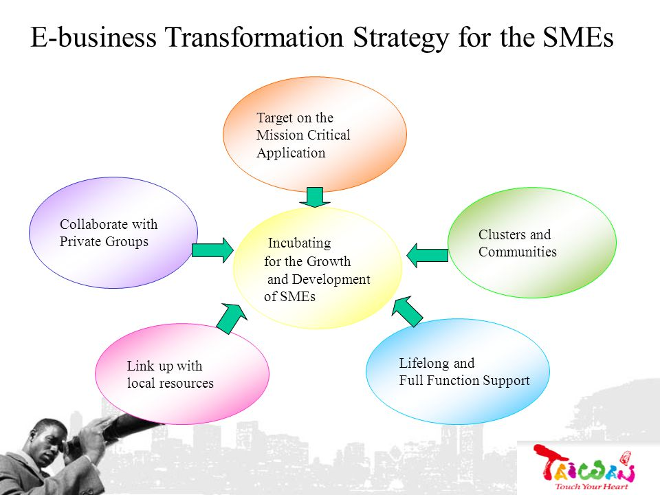 E-business Transformation Strategy for the SMEs Link up with local resources Collaborate with Private Groups Lifelong and Full Function Support Target on the Mission Critical Application Incubating for the Growth and Development of SMEs Clusters and Communities