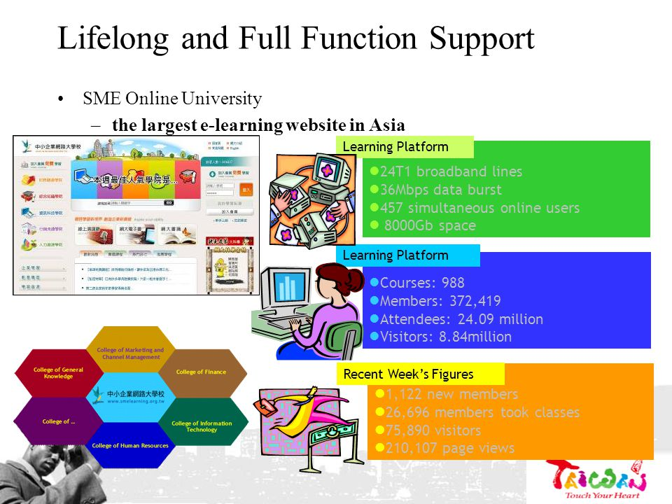 Lifelong and Full Function Support SME Online University –the largest e-learning website in Asia Courses: 988 Members: 372,419 Attendees: 24.09 million Visitors: 8.84million 24T1 broadband lines 36Mbps data burst 457 simultaneous online users 8000Gb space Learning Platform 1,122 new members 26,696 members took classes 75,890 visitors 210,107 page views Recent Weeks Figures 44