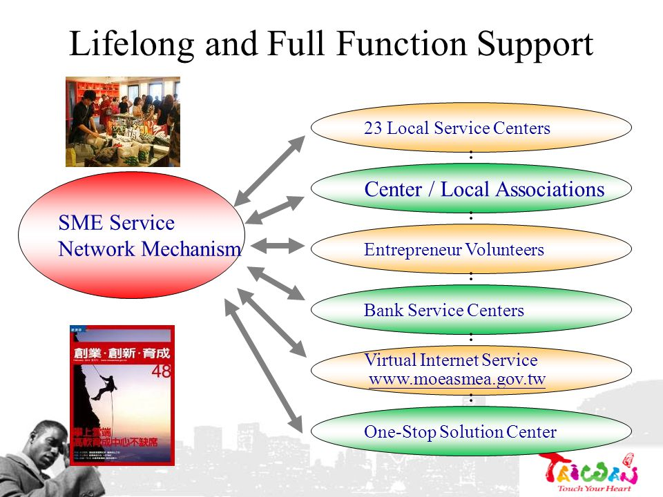 Lifelong and Full Function Support SME Service Network Mechanism 23 Local Service Centers Center / Local Associations Entrepreneur Volunteers Bank Ser