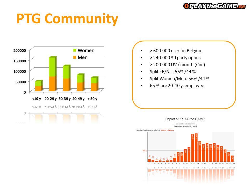 PTG Community > 600.000 users in Belgium > 240.000 3d party optins > 200.000 UV / month (Cim) Split FR/NL : 56% /44 % Split Women/Men: 56% /44 % 65 % are 20-40 y, employee