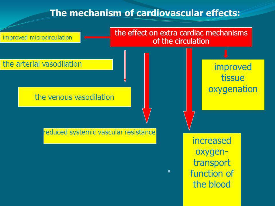The mechanism of cardiovascular effects: improved tissue oxygenation increased oxygen- transport function of the blood the effect on extra cardiac mechanisms of the circulation the arterial vasodilation improved microcirculation the venous vasodilation reduced systemic vascular resistance
