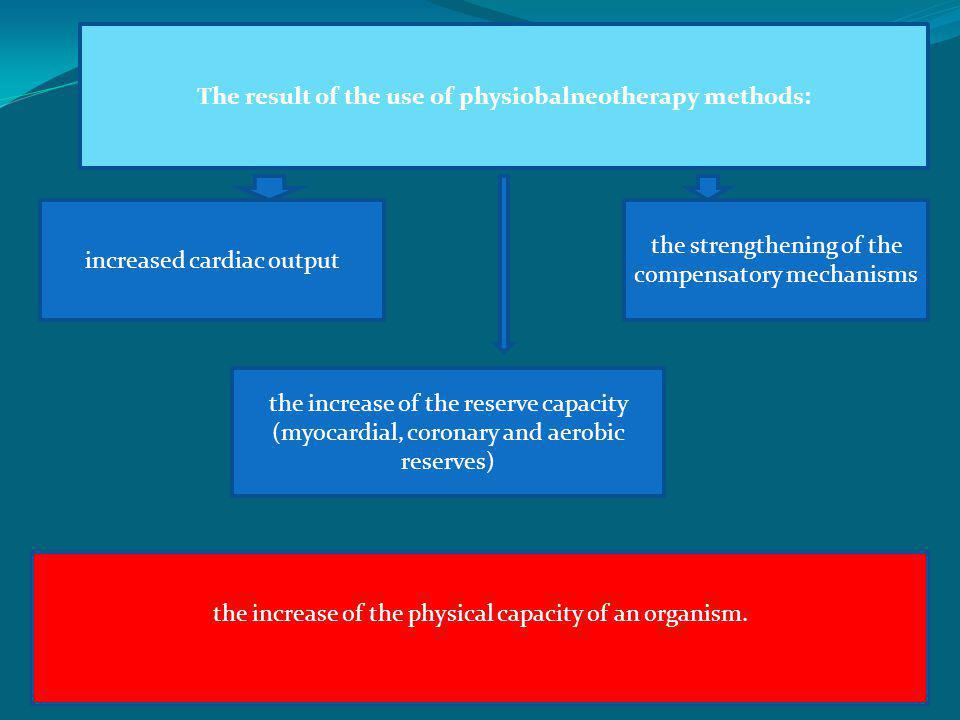 The result of the use of physiobalneotherapy methods: increased cardiac output the strengthening of the compensatory mechanisms the increase of the re