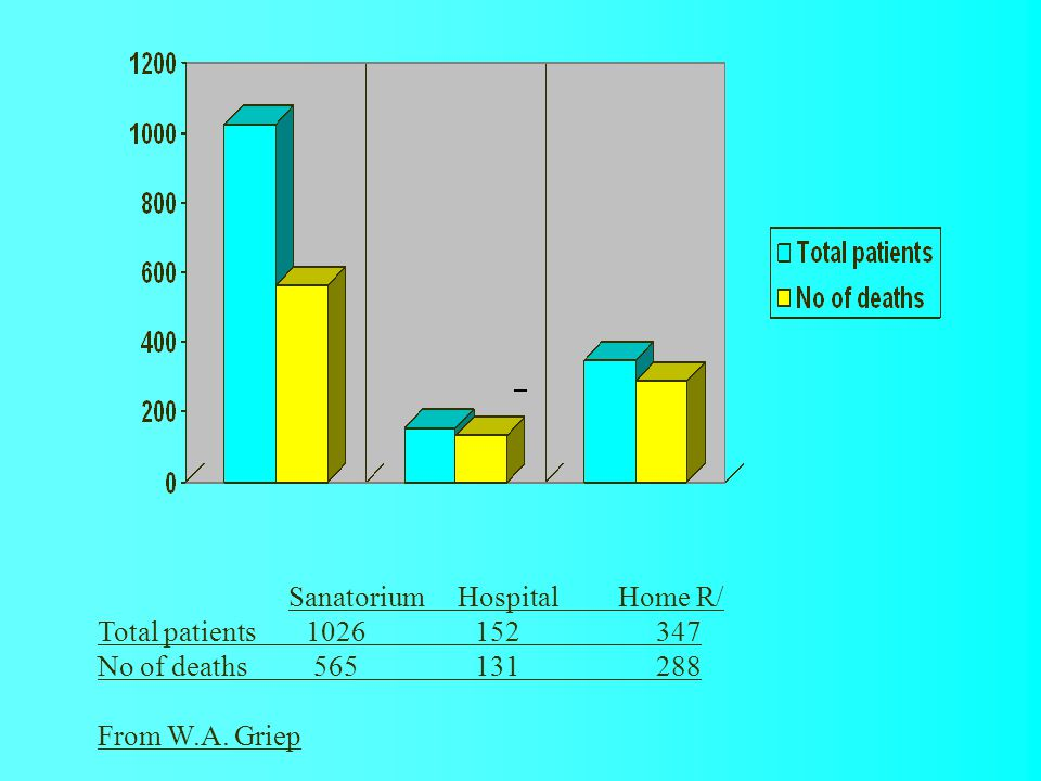 Sanatorium HospitalHome R/ Total patients1026 152 347 No of deaths 565 131 288 From W.A. Griep