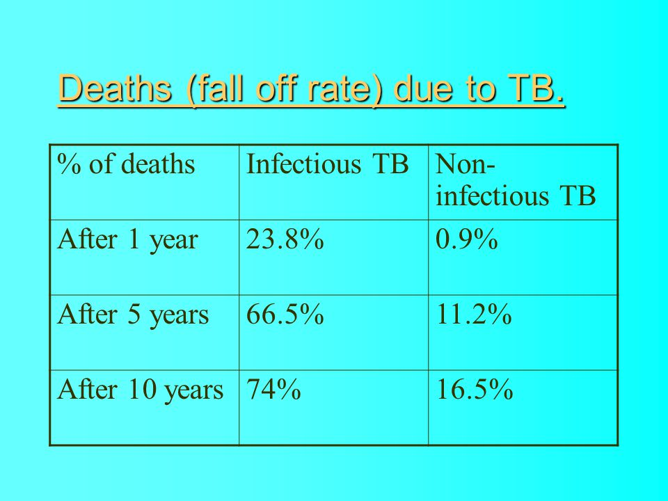 Deaths (fall off rate) due to TB.