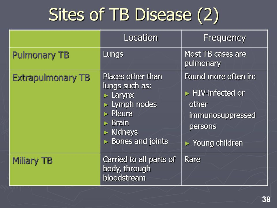 38 Sites of TB Disease (2) LocationFrequency Pulmonary TB Lungs Most TB cases are pulmonary Extrapulmonary TB Places other than lungs such as: Larynx