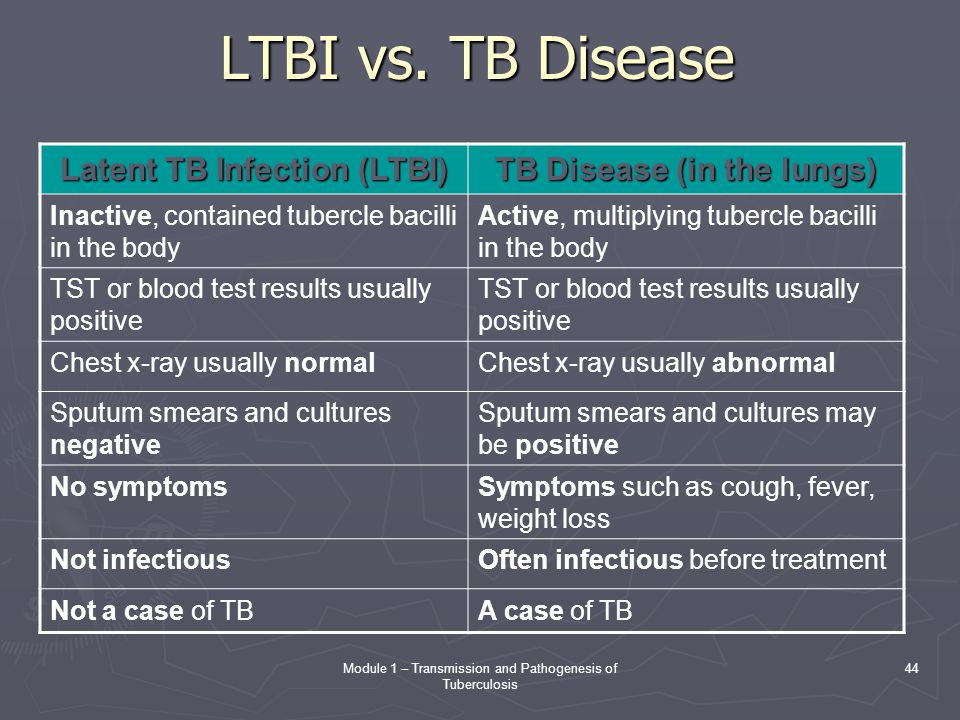 Module 1 – Transmission and Pathogenesis of Tuberculosis 44 LTBI vs. TB Disease Latent TB Infection (LTBI) TB Disease (in the lungs) Inactive, contain