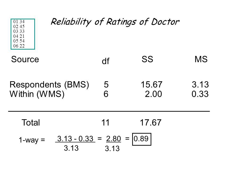 Reliability of Ratings of Doctor Respondents (BMS) 5 15.67 3.13 Within (WMS) 6 2.00 0.33 Total 11 17.67 Source df SSMS 1-way = 3.13 - 0.33 = 2.80 = 0.89 3.13 01 34 02 45 03 33 04 21 05 54 06 22