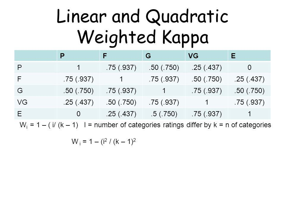 Linear and Quadratic Weighted Kappa PFGVGE P1.75 (.937).50 (.750).25 (.437)0 F.75 (.937)1.50 (.750).25 (.437) G.50 (.750).75 (.937)1.50 (.750) VG.25 (.437).50 (.750).75 (.937)1 E0.25 (.437).5 (.750).75 (.937)1 W i = 1 – ( i/ (k – 1) I = number of categories ratings differ by k = n of categories W i = 1 – (i 2 / (k – 1) 2