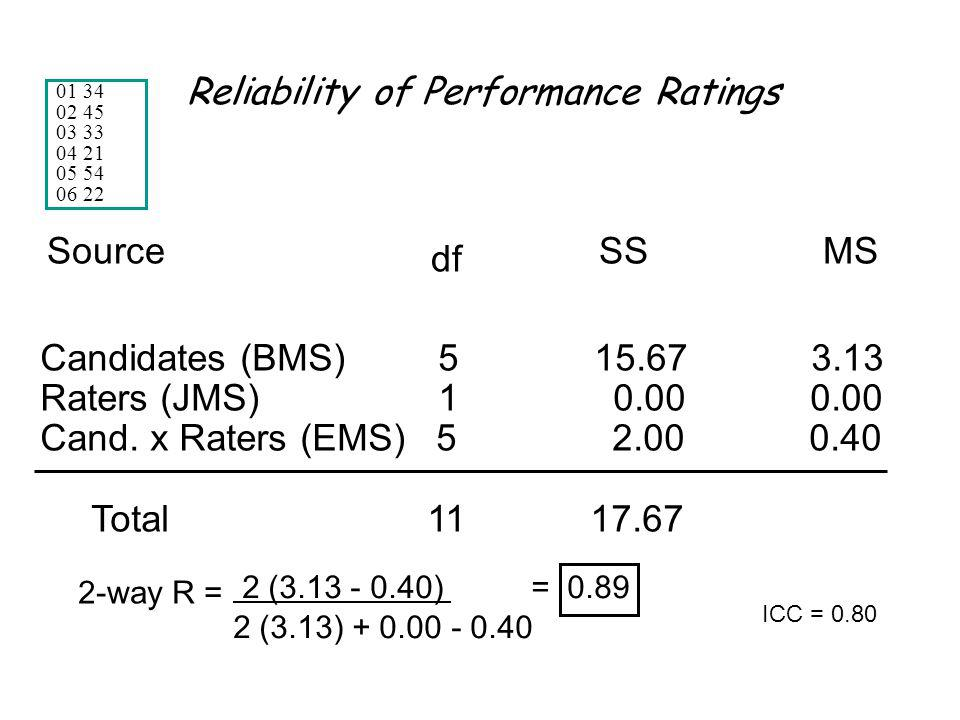 Reliability of Performance Ratings Candidates (BMS) 5 15.67 3.13 Raters (JMS) 1 0.00 0.00 Cand.