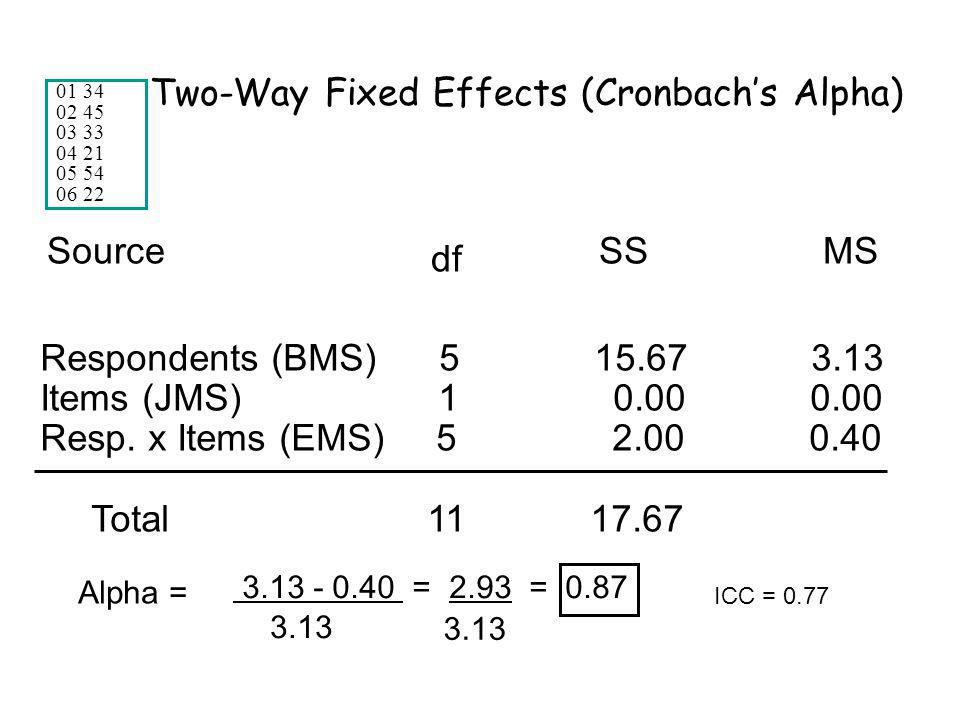 Two-Way Fixed Effects (Cronbachs Alpha) Respondents (BMS) 5 15.67 3.13 Items (JMS) 1 0.00 0.00 Resp.
