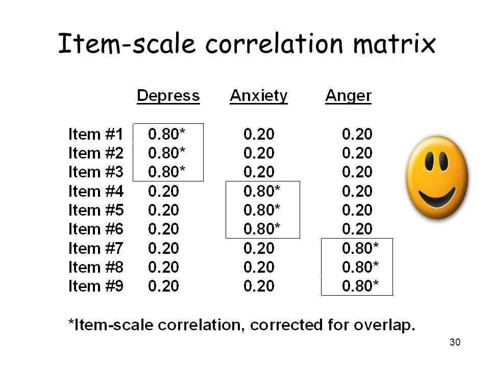30 Item-scale correlation matrix
