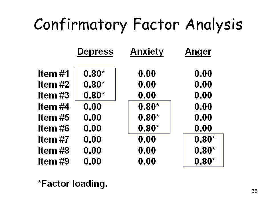 35 Confirmatory Factor Analysis