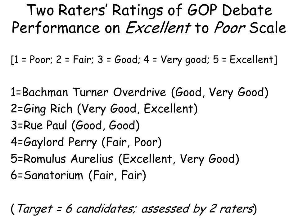 Two Raters Ratings of GOP Debate Performance on Excellent to Poor Scale [1 = Poor; 2 = Fair; 3 = Good; 4 = Very good; 5 = Excellent] 1=Bachman Turner Overdrive (Good, Very Good) 2=Ging Rich (Very Good, Excellent) 3=Rue Paul (Good, Good) 4=Gaylord Perry (Fair, Poor) 5=Romulus Aurelius (Excellent, Very Good) 6=Sanatorium (Fair, Fair) (Target = 6 candidates; assessed by 2 raters)
