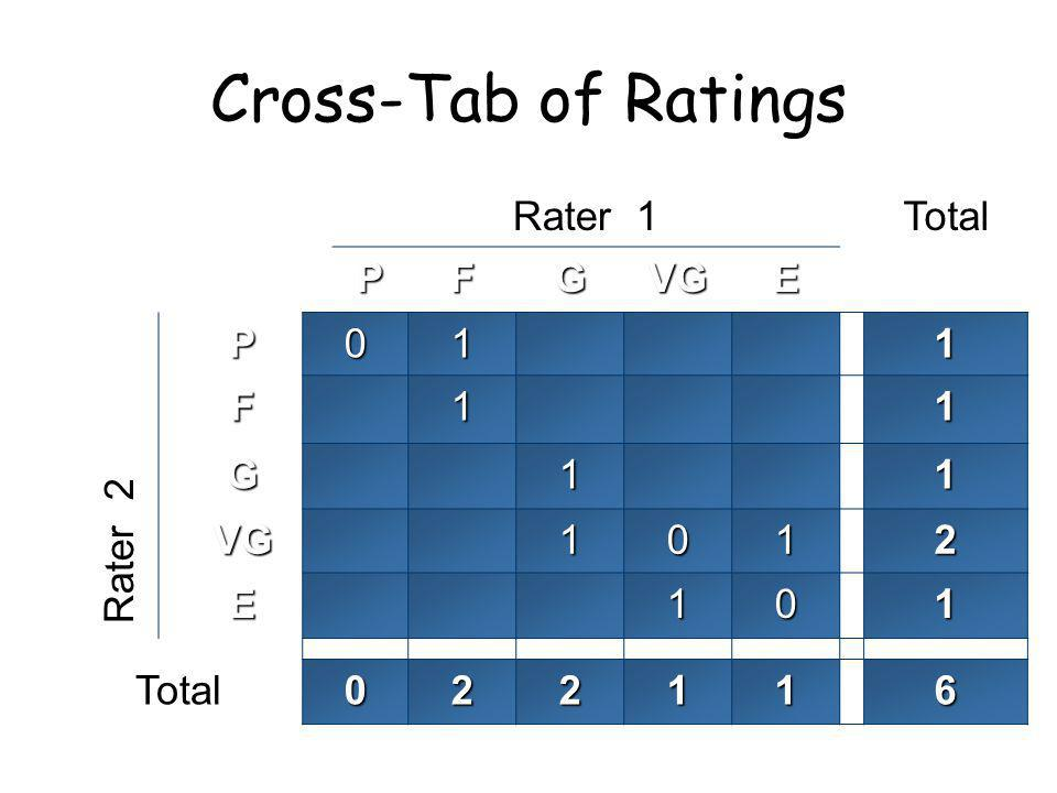 Cross-Tab of Ratings Rater 1Total PFGVGE P011 F11 G11 VG1012 E101 022116 Rater 2
