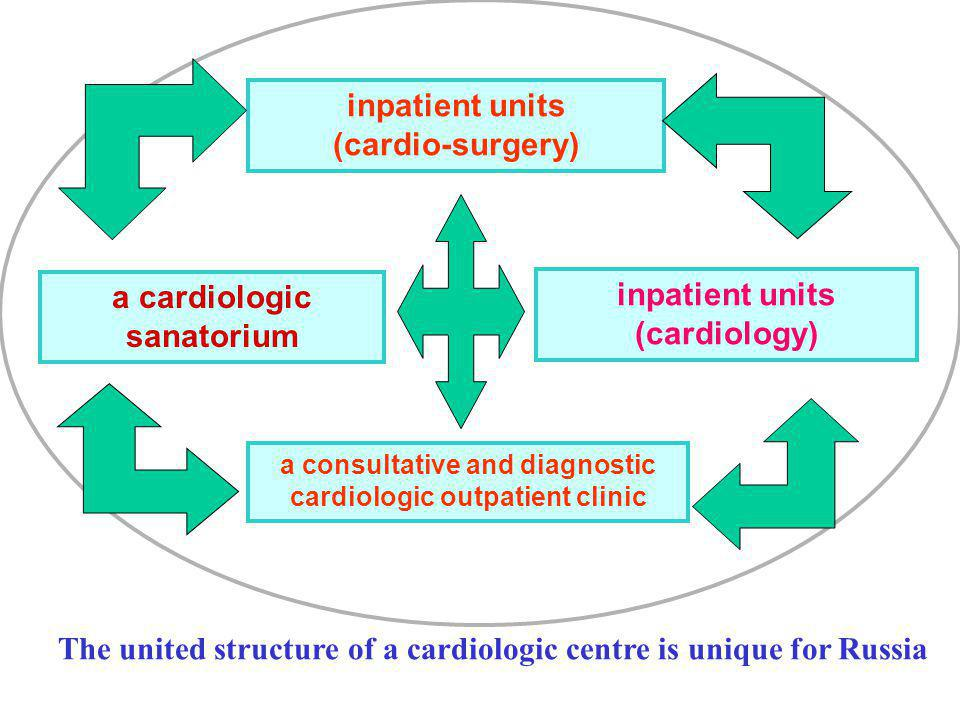 inpatient units (cardio-surgery) a consultative and diagnostic cardiologic outpatient clinic a cardiologic sanatorium inpatient units (cardiology) The