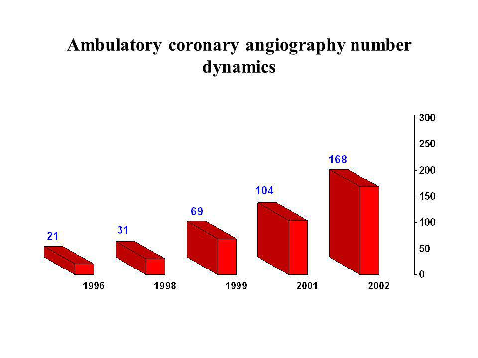 Ambulatory coronary angiography number dynamics