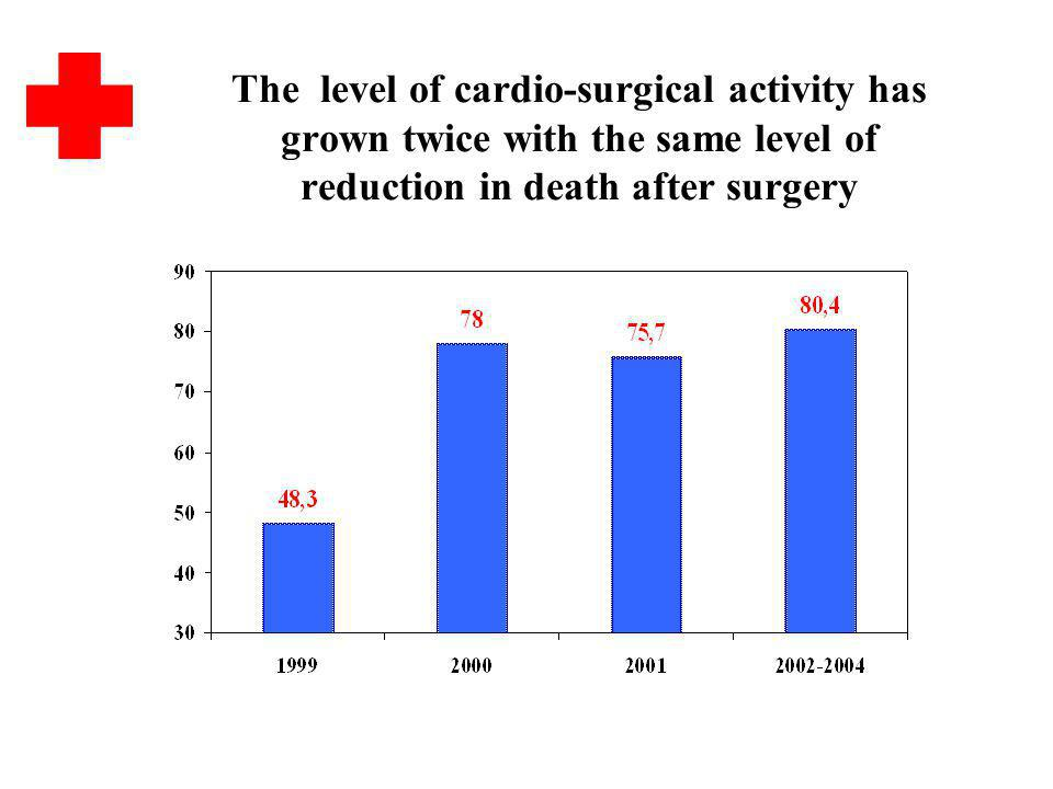 The level of cardio-surgical activity has grown twice with the same level of reduction in death after surgery