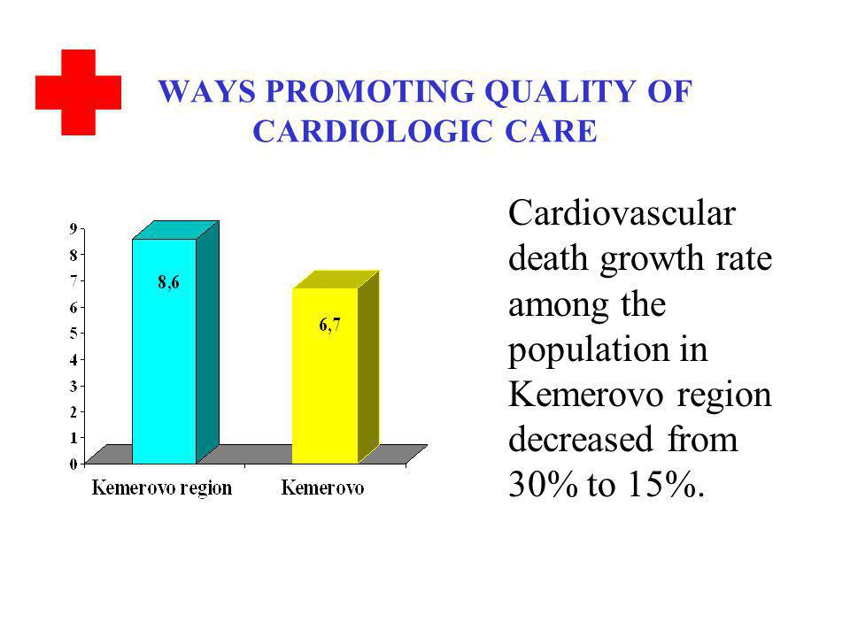 WAYS PROMOTING QUALITY OF CARDIOLOGIC CARE Cardiovascular death growth rate among the population in Kemerovo region decreased from 30% to 15%.