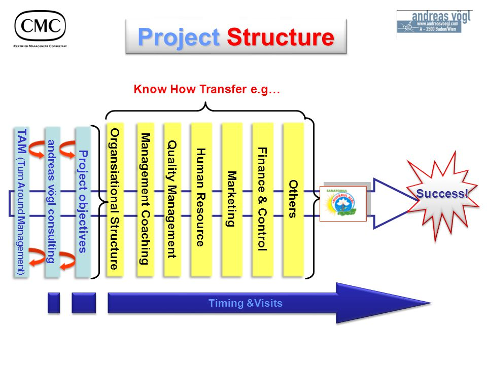 Know How Transfer e.g… Organsiational Structure Management Coaching Quality Management Human Resource Marketing Success!Success.
