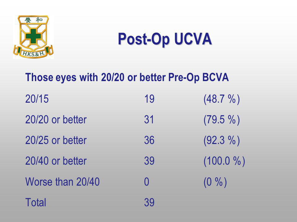 Post-Op UCVA Those eyes with 20/20 or better Pre-Op BCVA 20/1519(48.7 %) 20/20 or better31(79.5 %) 20/25 or better36(92.3 %) 20/40 or better39(100.0 %