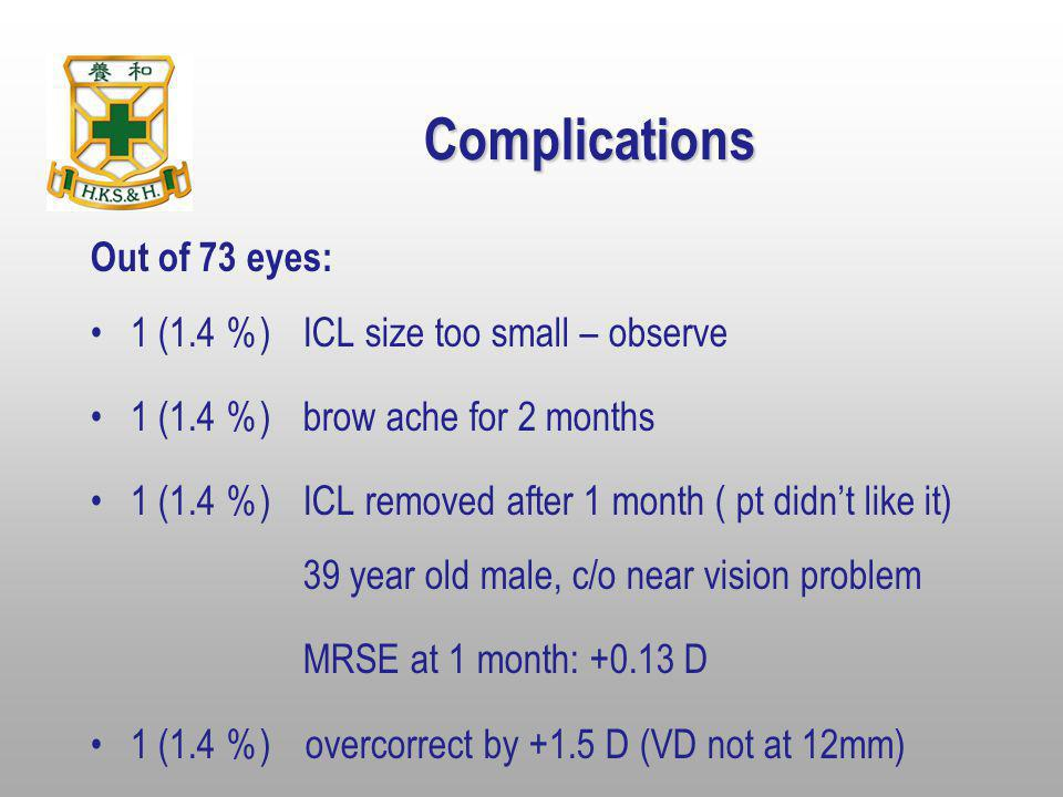 Complications Out of 73 eyes: 1 (1.4 %)ICL size too small – observe 1 (1.4 %)brow ache for 2 months 1 (1.4 %)ICL removed after 1 month ( pt didnt like