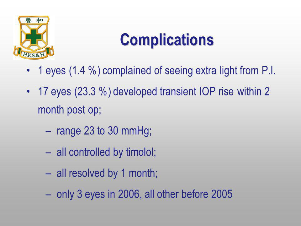 Complications 1 eyes (1.4 %) complained of seeing extra light from P.I. 17 eyes (23.3 %) developed transient IOP rise within 2 month post op; –range 2