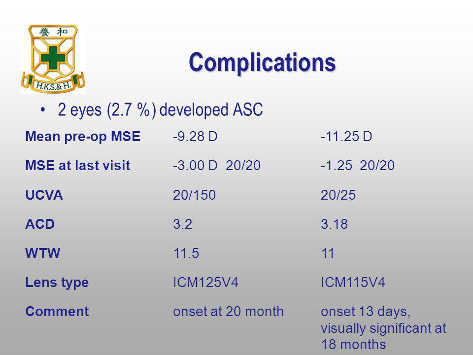 Complications 2 eyes (2.7 %) developed ASC Mean pre-op MSE-9.28 D-11.25 D MSE at last visit-3.00 D 20/20-1.25 20/20 UCVA20/15020/25 ACD3.23.18 WTW11.5