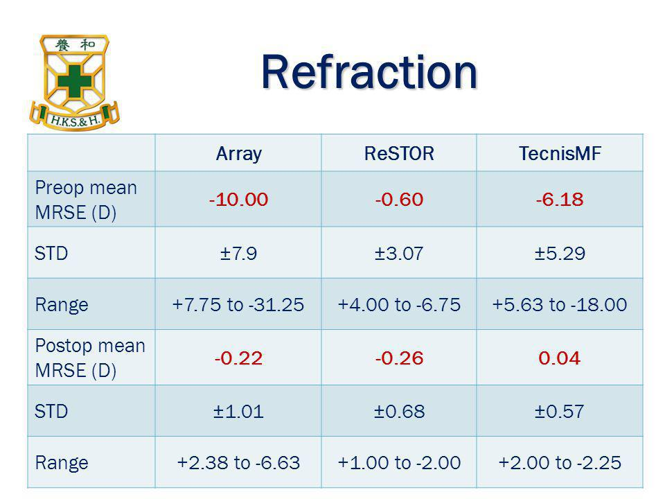 Refraction ArrayReSTORTecnisMF Preop mean MRSE (D) -10.00-0.60-6.18 STD±7.9±3.07±5.29 Range+7.75 to -31.25+4.00 to -6.75+5.63 to -18.00 Postop mean MR