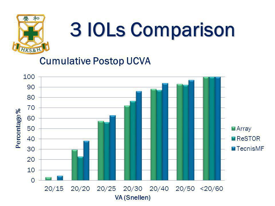 3 IOLs Comparison Cumulative Postop UCVA