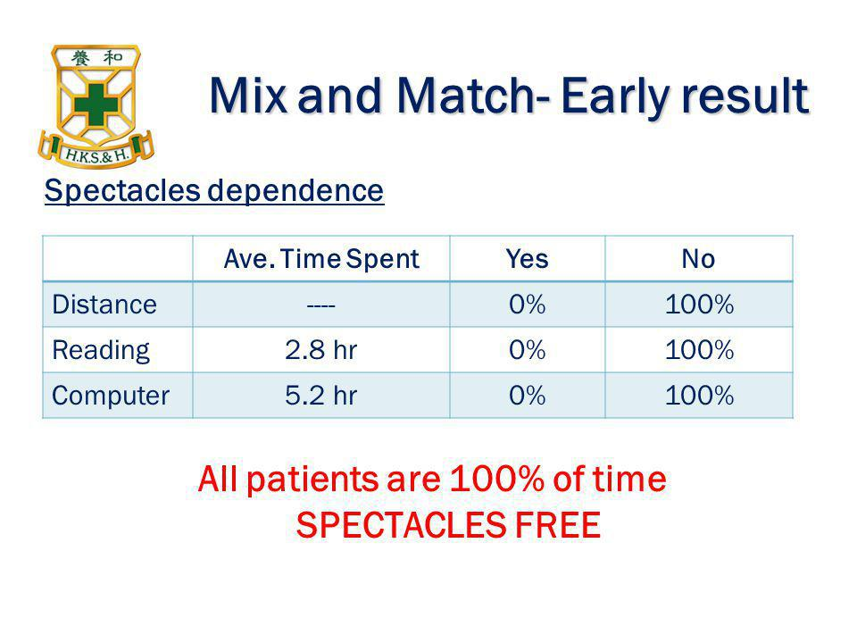 Mix and Match- Early result Ave. Time SpentYesNo Distance----0%100% Reading2.8 hr0%100% Computer5.2 hr0%100% Spectacles dependence All patients are 10