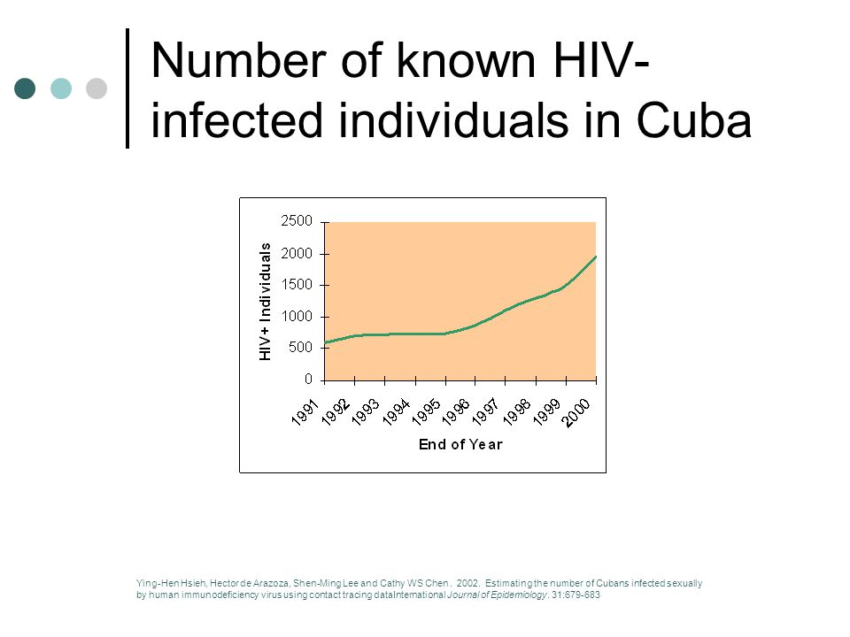Number of known HIV- infected individuals in Cuba Ying-Hen Hsieh, Hector de Arazoza, Shen-Ming Lee and Cathy WS Chen.
