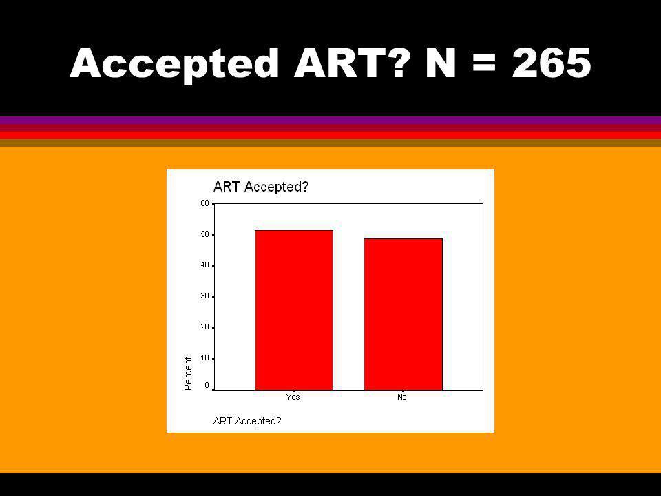 Accepted ART? N = 265