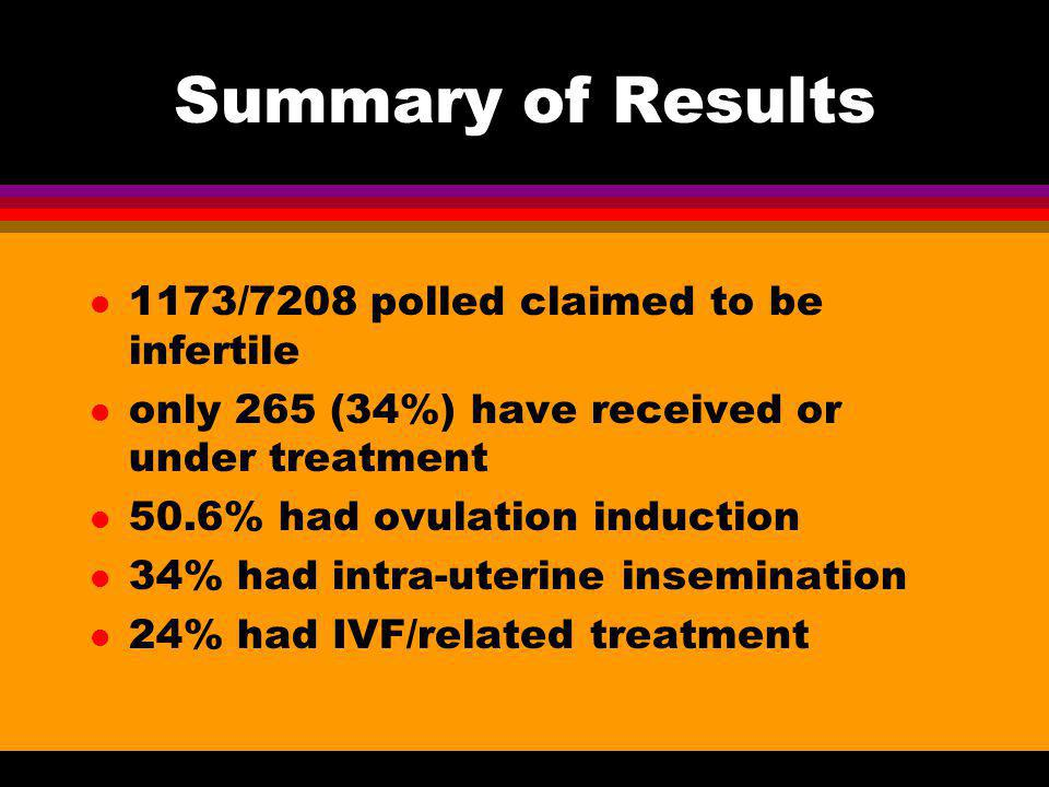 Summary of Results l 1173/7208 polled claimed to be infertile l only 265 (34%) have received or under treatment l 50.6% had ovulation induction l 34%