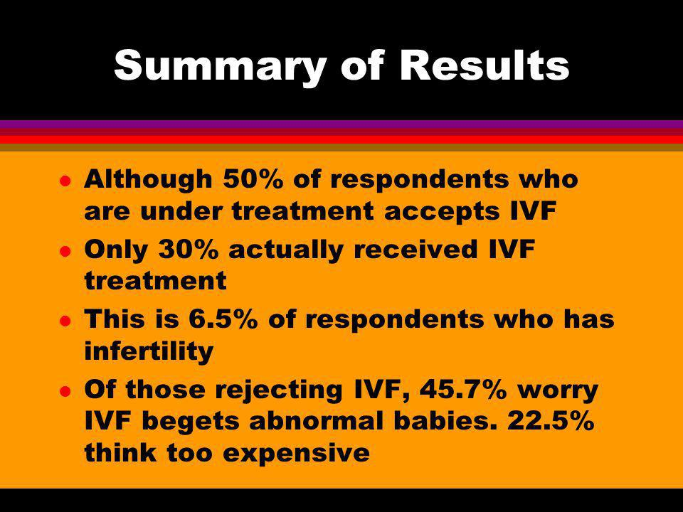 Summary of Results l Although 50% of respondents who are under treatment accepts IVF l Only 30% actually received IVF treatment l This is 6.5% of resp