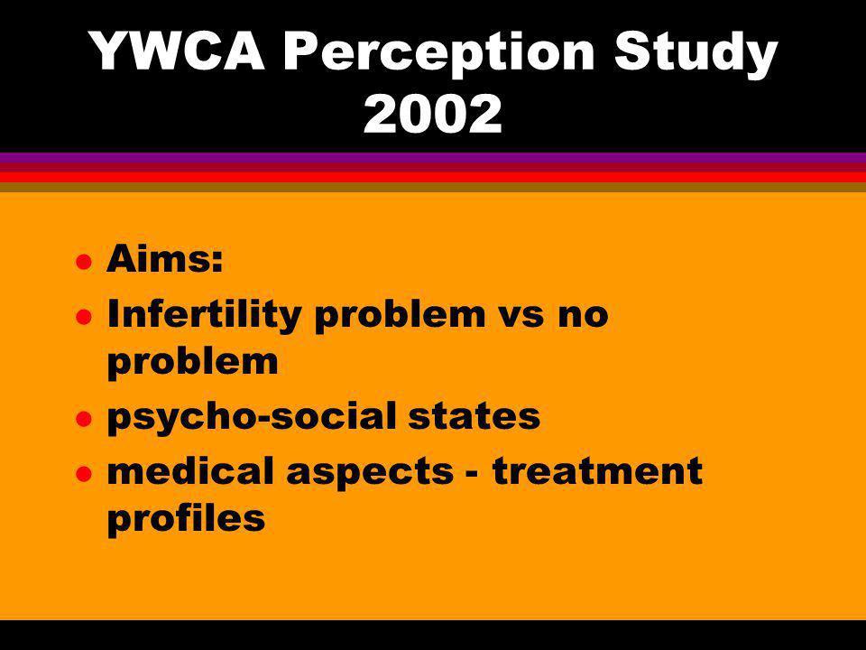 YWCA Perception Study 2002 l Aims: l Infertility problem vs no problem l psycho-social states l medical aspects - treatment profiles