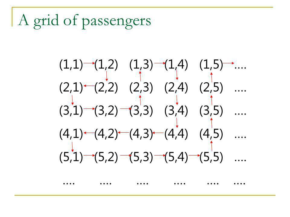 A grid of passengers (1,1) (1,2) (1,3) (1,4) (1,5) …. (2,1) (2,2) (2,3) (2,4) (2,5) …. (3,1) (3,2) (3,3) (3,4) (3,5) …. (4,1) (4,2) (4,3) (4,4) (4,5)