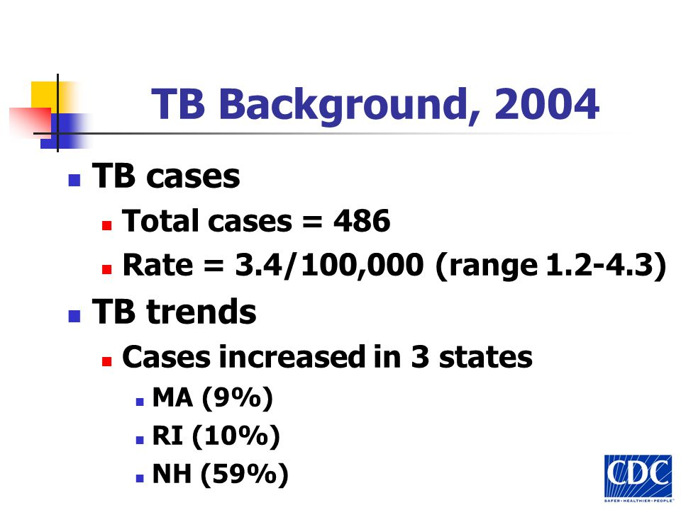 TB Background, 2004 TB cases Total cases = 486 Rate = 3.4/100,000 (range 1.2-4.3) TB trends Cases increased in 3 states MA (9%) RI (10%) NH (59%)